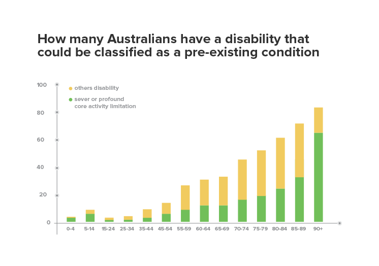 Australians with disabilities that are considered pre-existing conditions