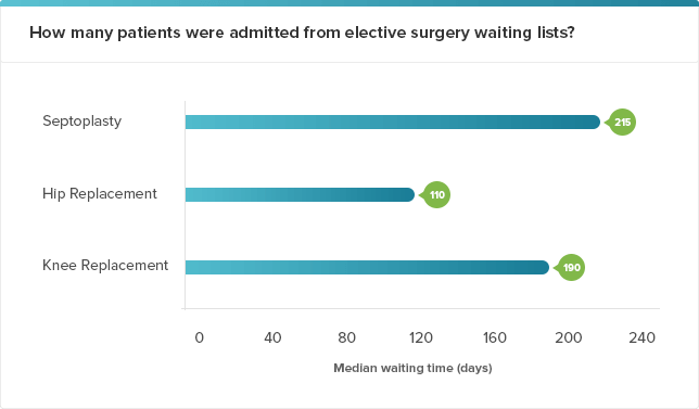 Number of patients admitted from elective surgery waiting lists: Graph