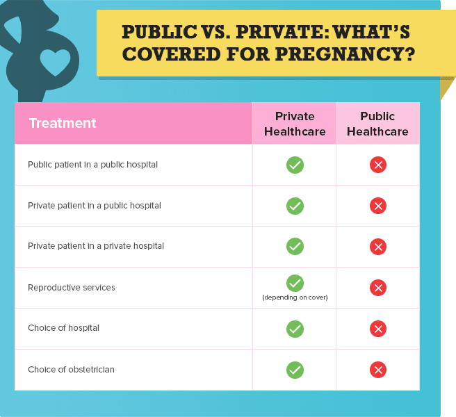 What's covered in the public and private healthcare system for pregnancy?