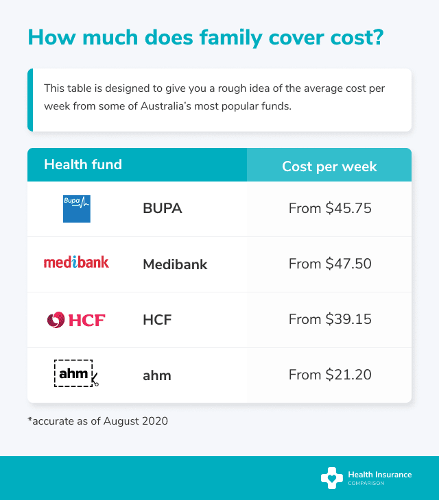 How much does family health insurance cost?