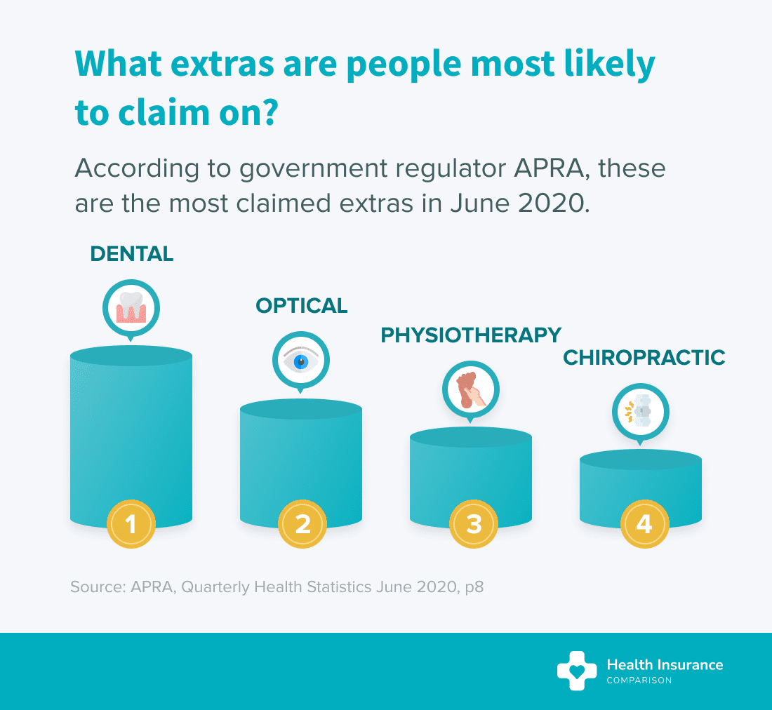 What private health insurance extras are most frequently claimed on?