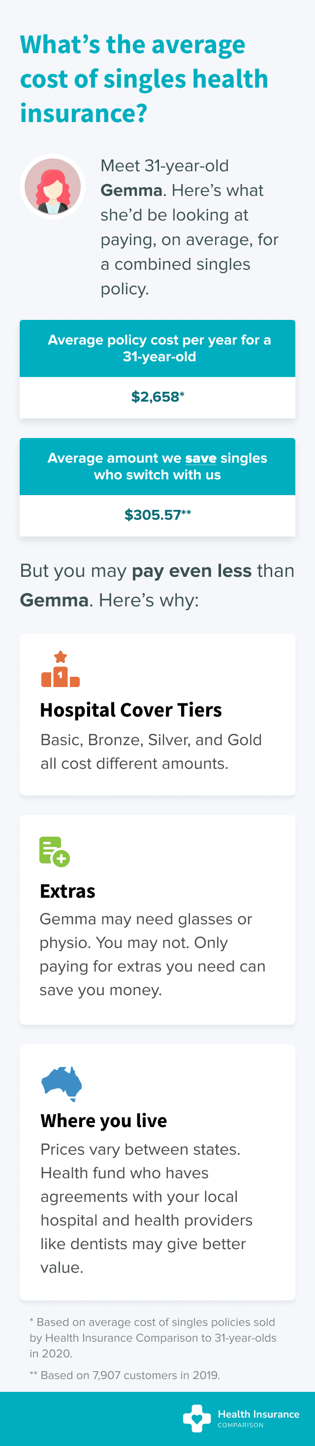 What's the average cost of health insurance for a single young Australian.