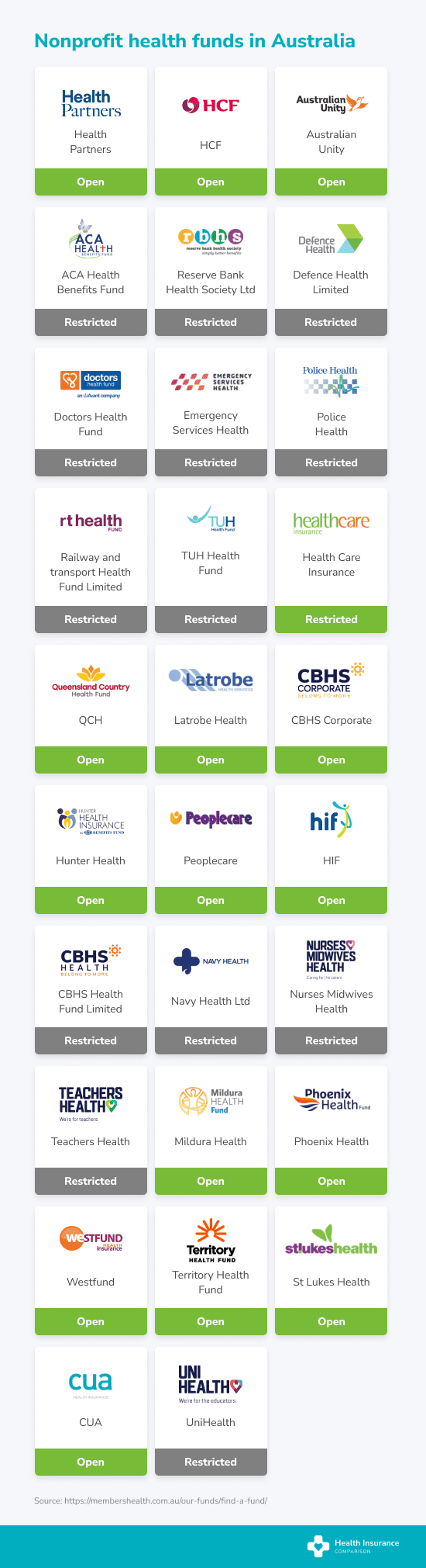 Non-profit health funds in Australia