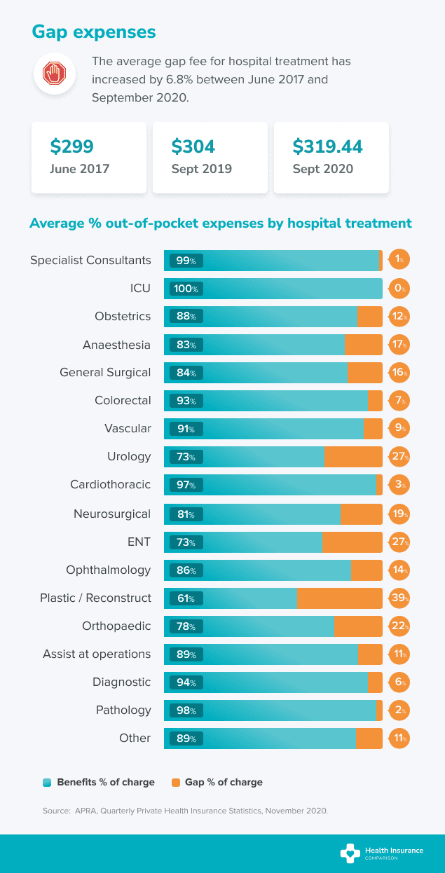 Hospital gap expenses table with a breakdown of average gap cost per procedure