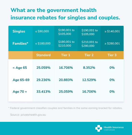 What is the government health insurance rebate for Australian couples?