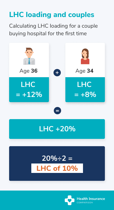 How Lifetime Health Cover loading works for couples.
