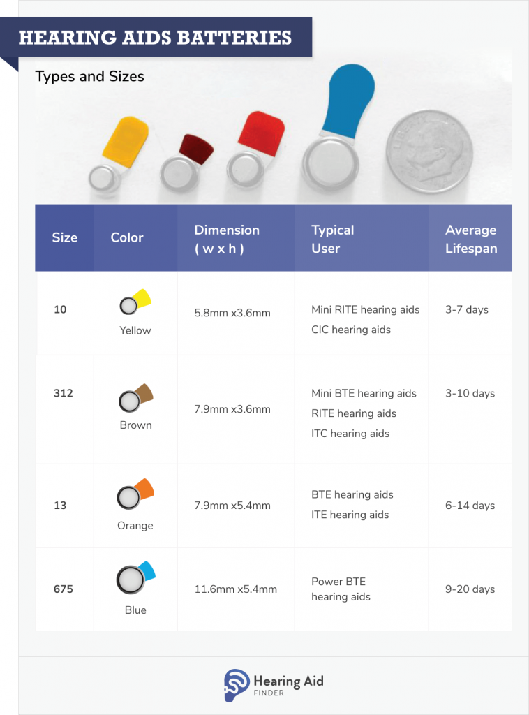 Hearing Aid Batteries types and sizes