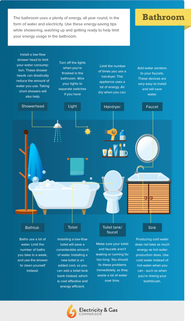 save-energy-in-the-bathroom-610x1024