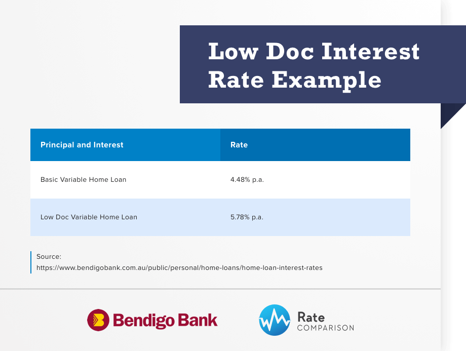 low doc interest rate example