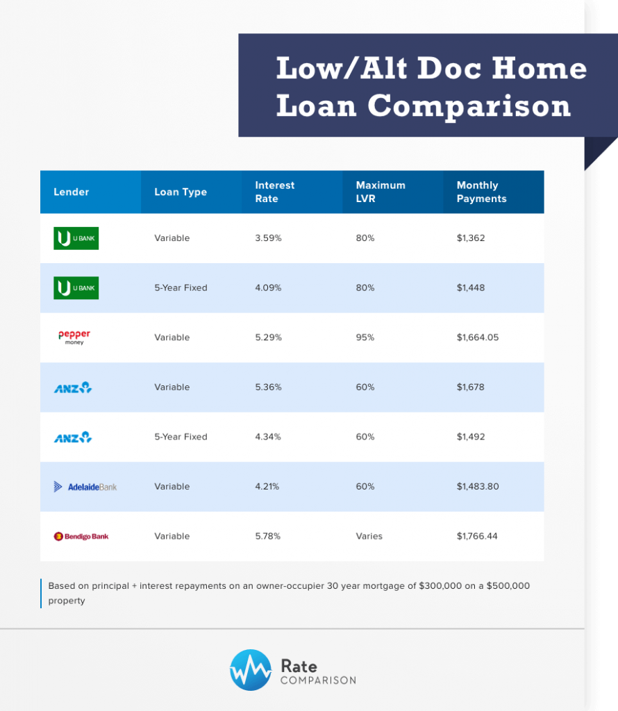 low-alt doc home loan comparison
