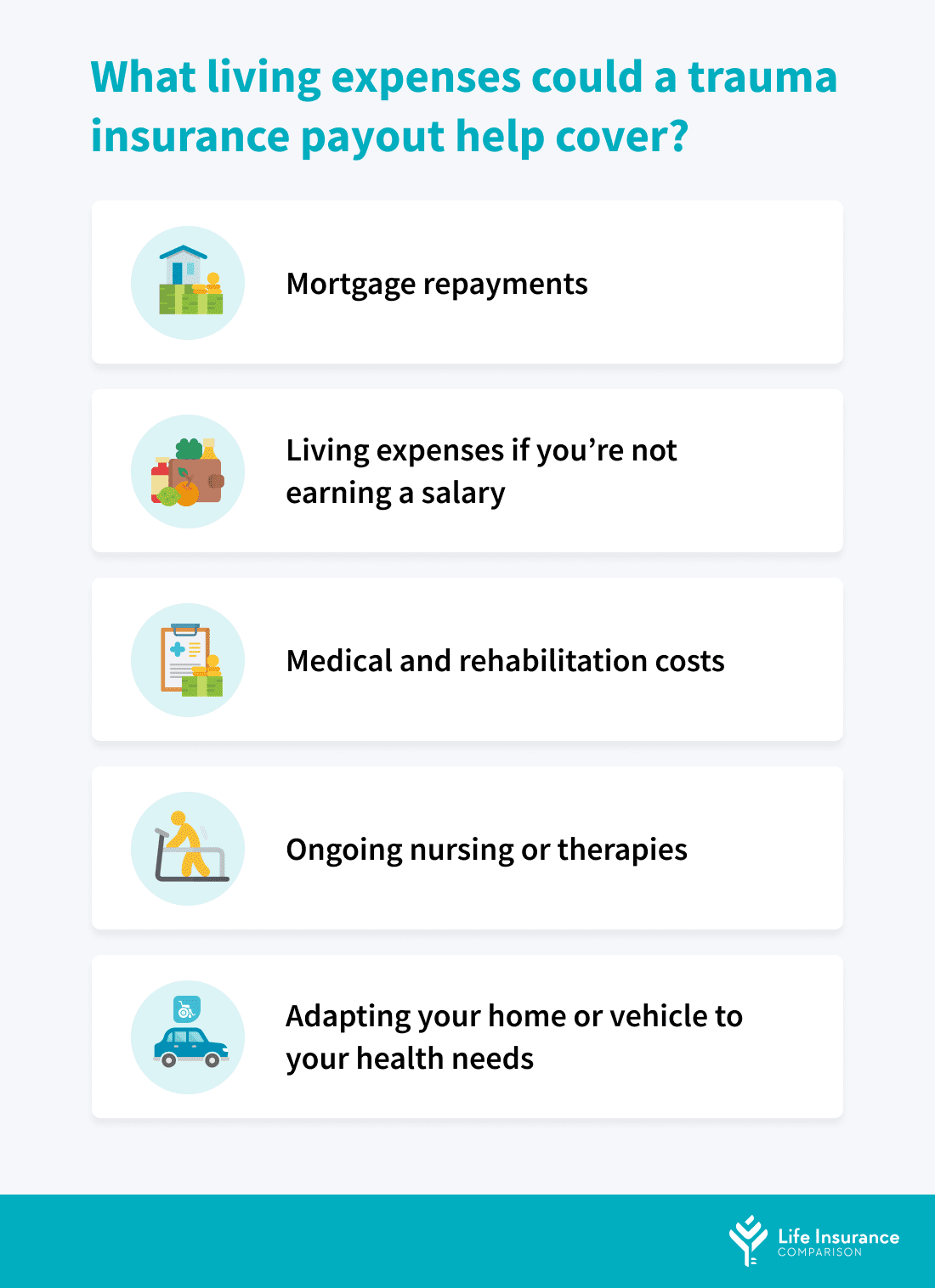 A table of what can trauma insurance help cover.