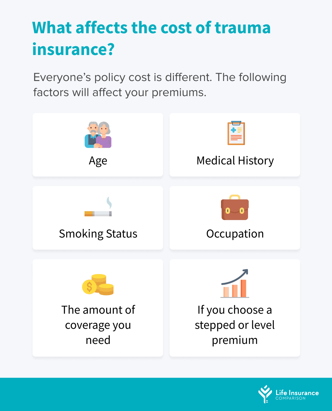 What affects the cost of trauma insurance.
