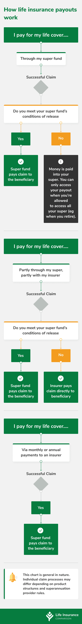 Flow chart explaining how life insurance payouts differ between life cover in superannuation and life cover held outside of super
